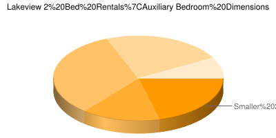 Pie Chart showing breakdown of auxiliary bedroom sizes in Chicago Lakeview 2 bedroom apartments